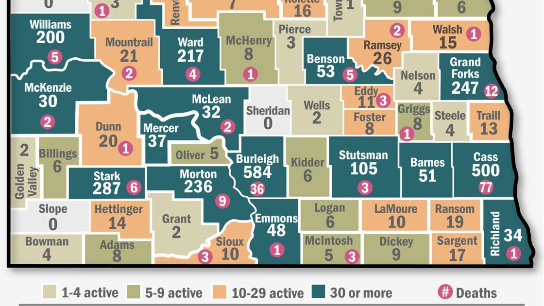 North Dakota sees daily highs in 4 COVID-19 categories; Burleigh County has 2 more deaths